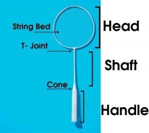 Parts of a Badminton Racquet